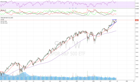 SPY: Quick $SPY read, hammer on weekly, quite a shake out earlier