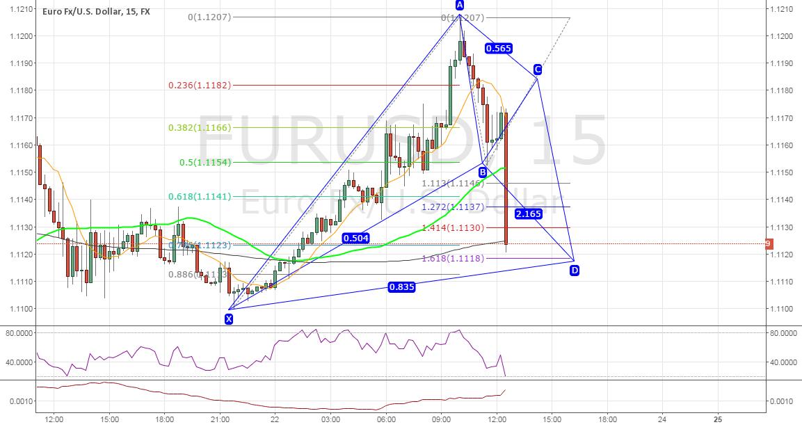 #EURUSD Possible Bat pattern forming