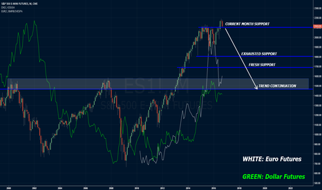 ES1!: A Monthly Look at Indexes