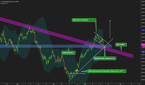 USDJPY: USDJPY Bullish based on Mongerskit Trading System