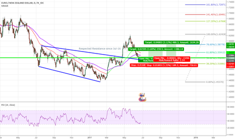 EURNZD: EUR/NZD Long opportunity