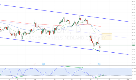 ADM: ADM Stochastic Divergence Channel Line Bounce