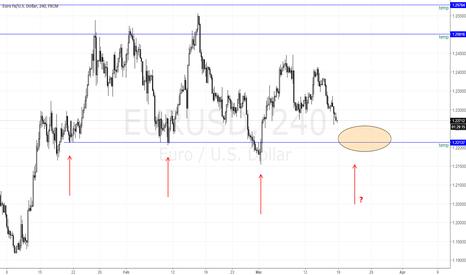 EURUSD: EURUSD Bouncing at the Bottom