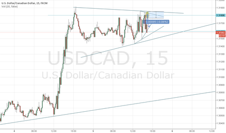 USDCAD: Forex:USD/CAD For long