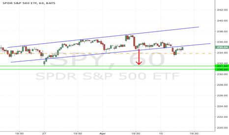 SPY: SPY to decline from $235.50 to $232.50, Consider $235 Put option