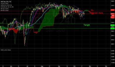 SPX: Sell 4h Chart