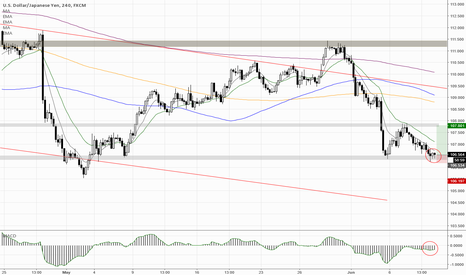 USDJPY: Long from support area