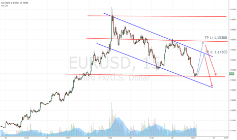 EURUSD: Just an IDEA... EURUSD going LONG.