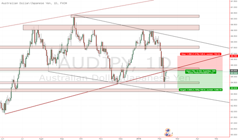 AUDJPY: AUDJPY Break Trendline