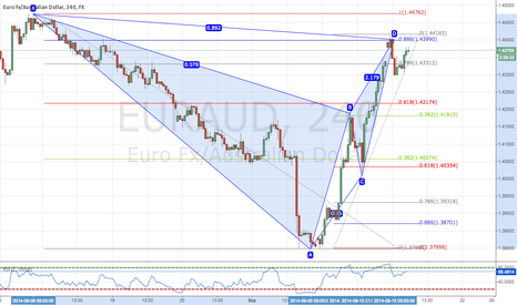 EURAUD: Second Opportunity for Short Bat Pattern EURAUD