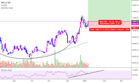 "MRF: MRF- ""CUP and Handle"""