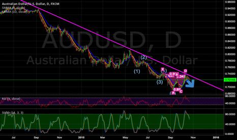 AUDUSD: Short Aud/USD (Resistance / Bat)