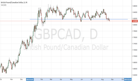 GBPCAD: GBPCAD potential break of support