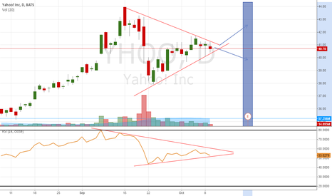 YHOO: YHOO - the potential breakout... But which way?