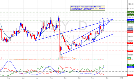 INFY: INFY Breakout Long Trade