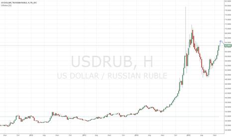 USDRUB: USDRUB - будет ли повторение декабря 2014?