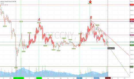 BTCCNY: history repeating itself, I am just too dumb to see it, haha