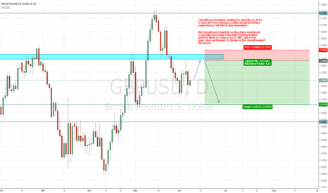 GBPUSD: GBPUSD SHORT AHEAD OF EXPECTED STRONG U.S. DATA