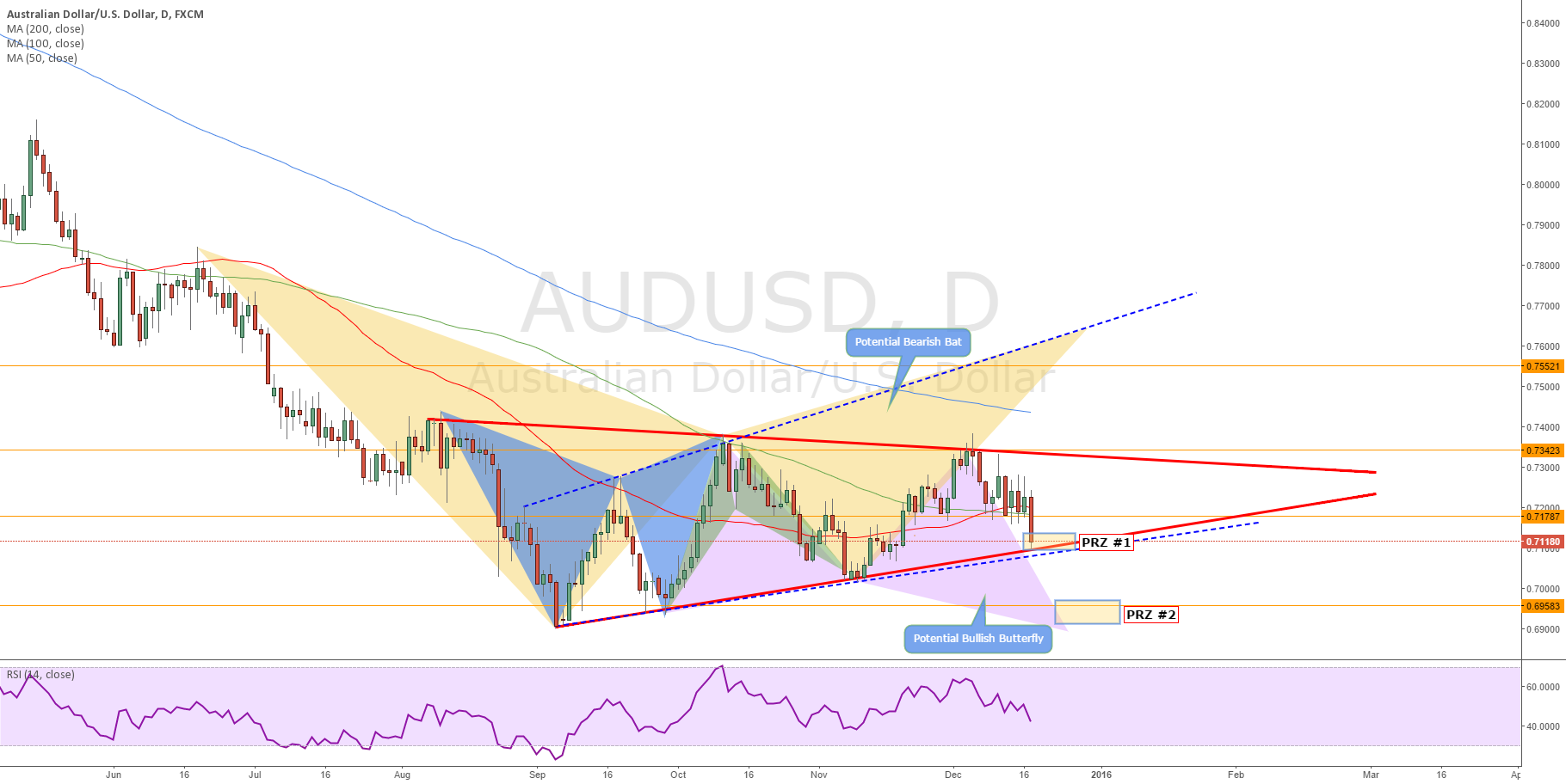 AU Daily Analysis December