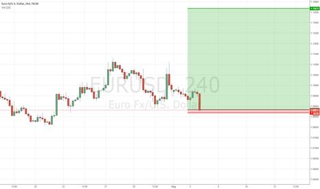 EURUSD: Bounce of 0.75% of last swing