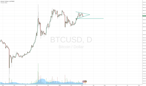 BTCUSD: Mini wedge for a few days