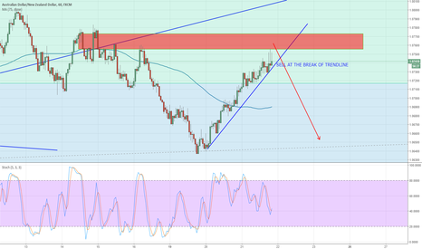 AUDNZD: AUDNZD RETESTING SUPPLY