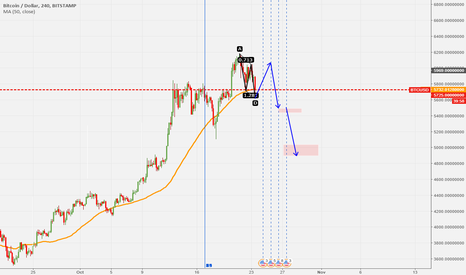 BTCUSD: up and dump