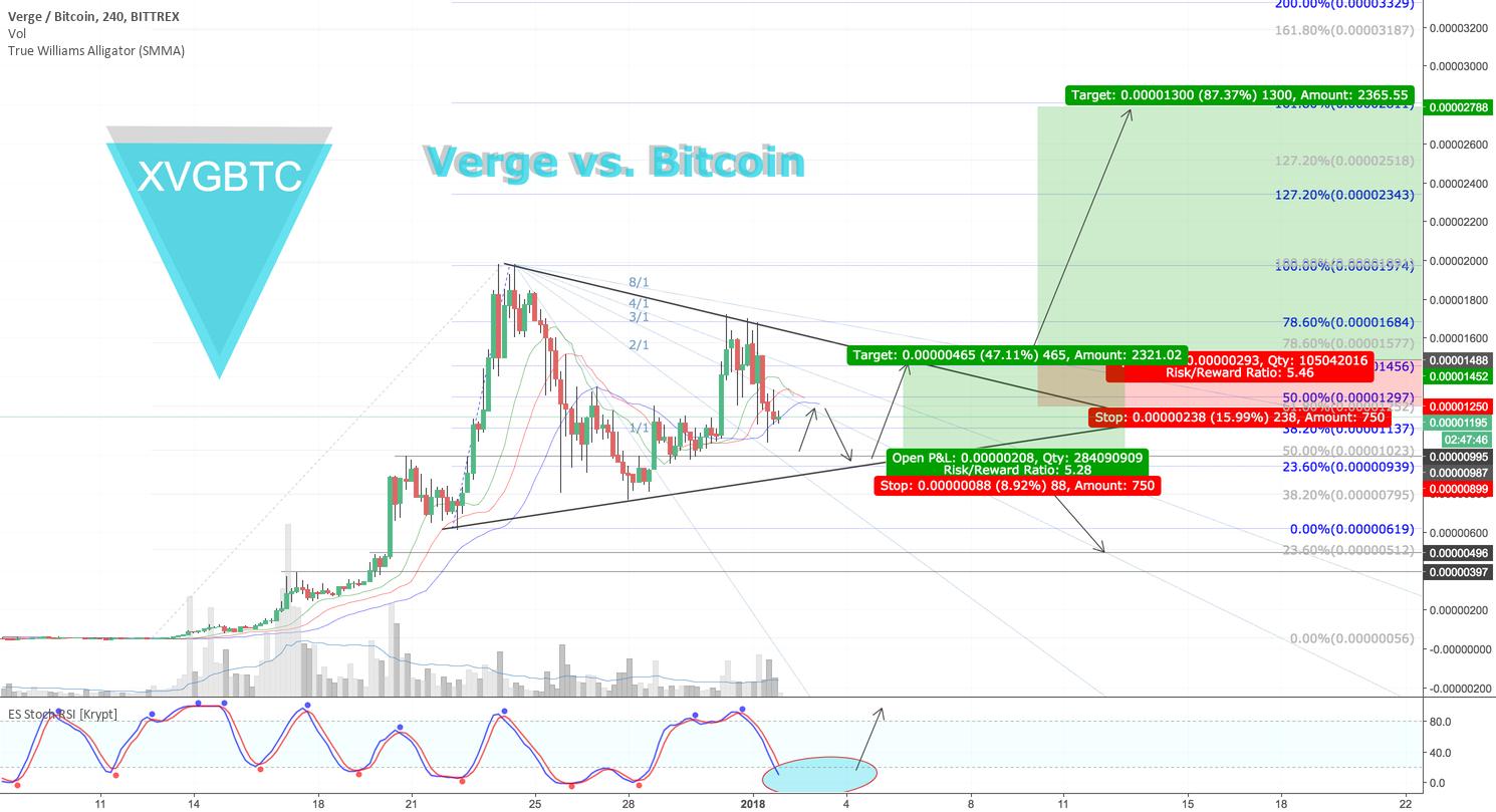 Verge vs. Bitcoin Strategy for January