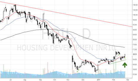 HDIL: Possible change of trend in HDIL