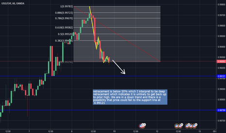 USDCHF: My first look with Fibs