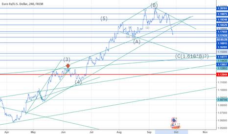 EURUSD: EURUSD Elliott Triangle Correction?