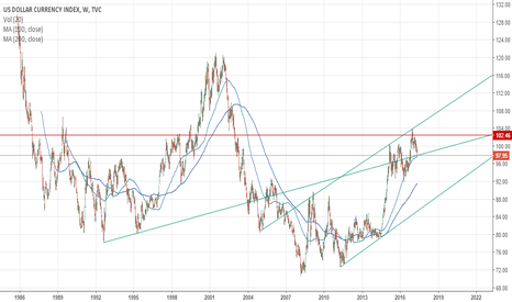 DXY: USD index long?