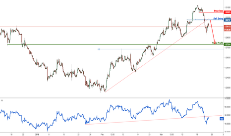 USDCAD: USDCAD has broken major support, prepare for a big drop