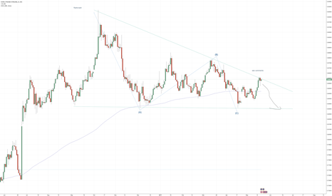 EURGBP: EURGBP: Topping here? Taking short?