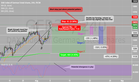 GER30: GER30 (4HOUR) POTENTIAL DOUBLE TOP FORMING 450+ PIP POTENTIAL