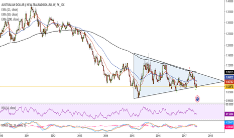 AUDNZD: Symmetrical triangle, a continuation pattern.