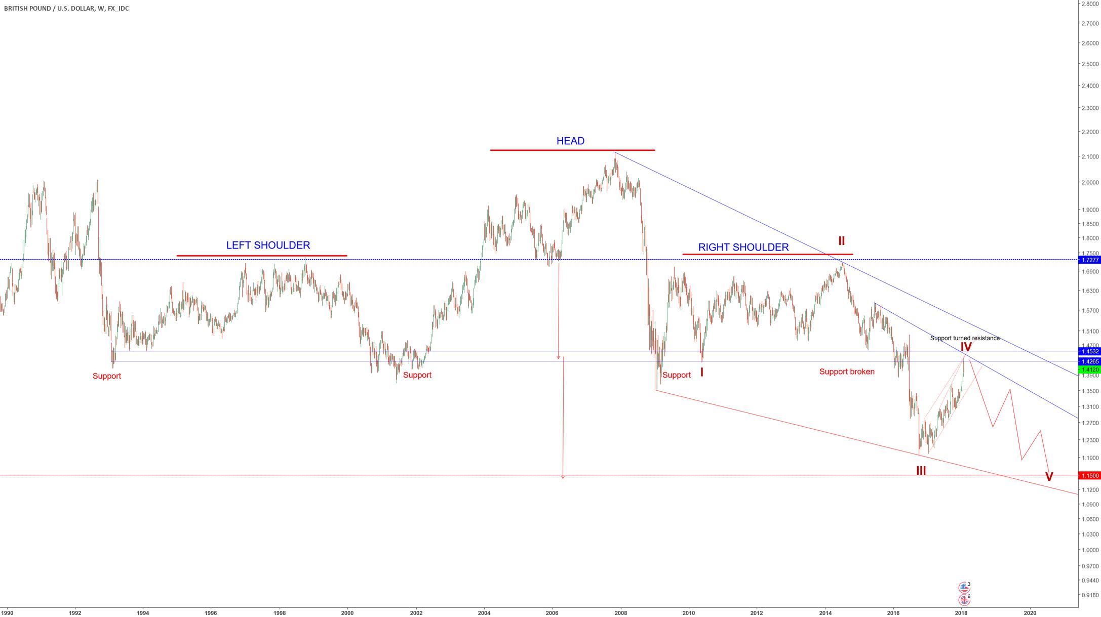 GBPUSD - Long-term short