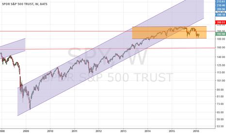 SPY: $SPY Weekly horizontal channel below rising channel longer term