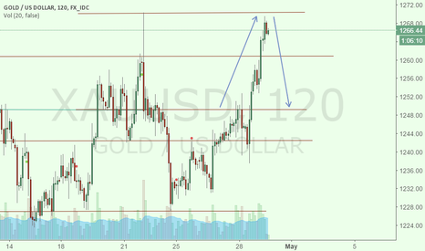 XAUUSD: Big resistance, will look for a sell