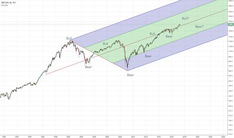SPX: Multi-Year Growth Log Curve SPX