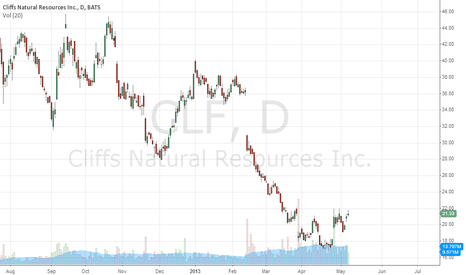 CLF: Reverse head and shoulders