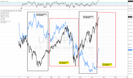 USDJPY: SPY:USDJPY Weekly Comparison
