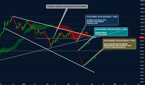 BTCUSD: Bitcoin: Three Possibilities - Technical Analysis, not Magic.