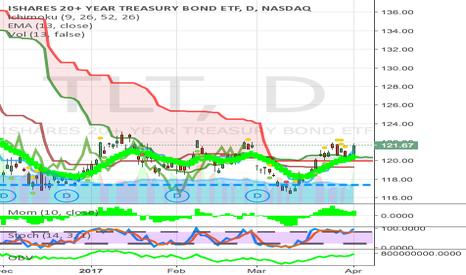 TLT: above cloud bond etf