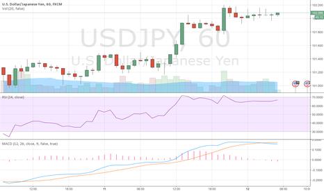USDJPY: USD/JPY BULLISH