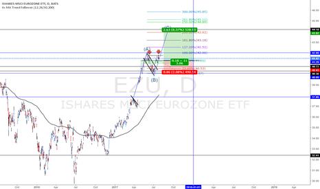 EZU: EZU  nice ABC move with 3R potential