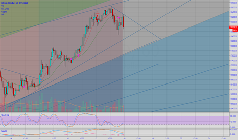 BTCUSD: Bitcoin 1hr Chart, Death Cross and Support zones for short