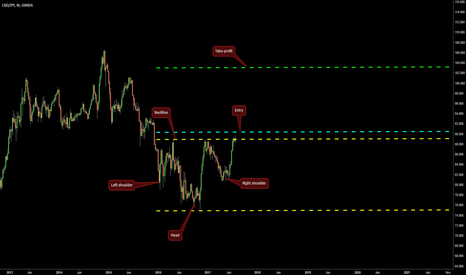 CADJPY: Inverted H&S on CAD/JPY @ W1