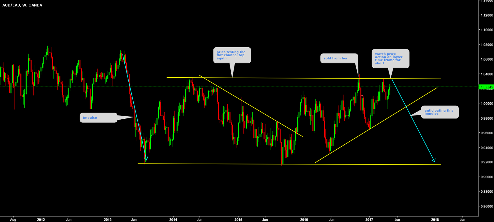 AUDCAD testing the weekly top again