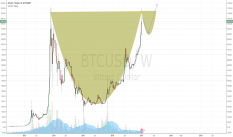 BTCUSD: Cup Complete - Handle Forming